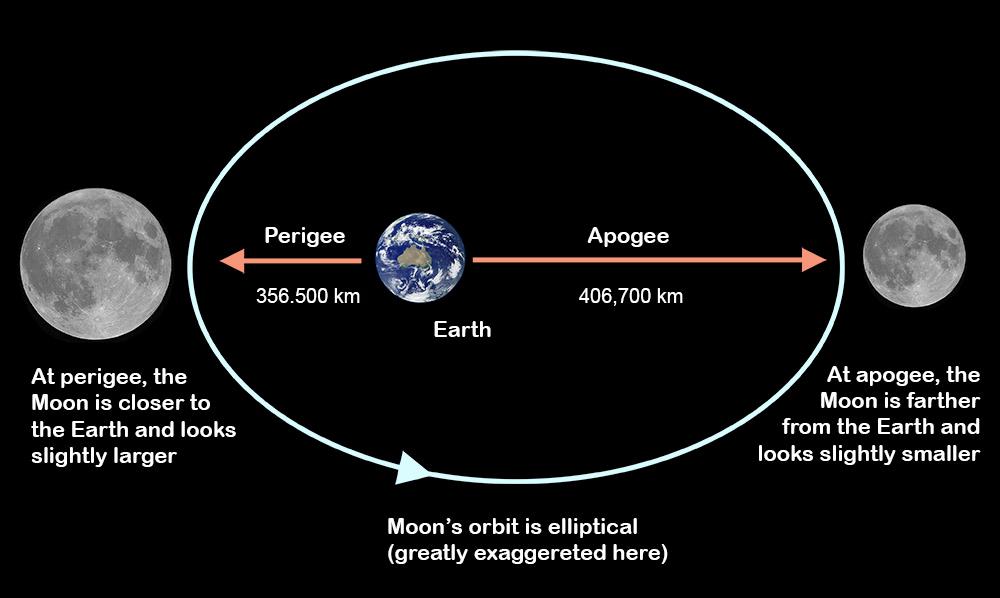 Orbita Lunii - perigeu și apogeu